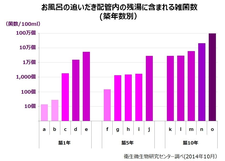 衛生微生物センター調べ・グラフ