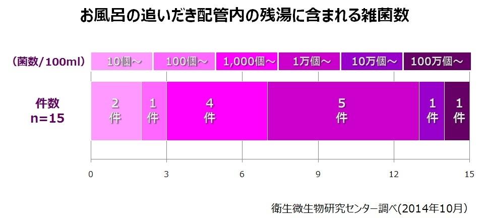 配管内の雑菌数、衛生微生物センター調べ(2014年)