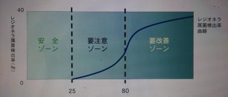 ATP測定での水質の目安グラフ