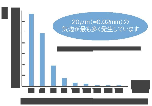 気泡の数と大きさのグラフ