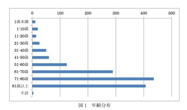 入浴中の死亡事故のグラフ