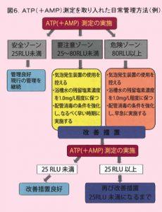 ATP測定(東京都多摩立川保健所)